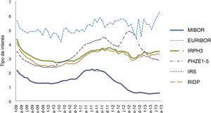Evolución de los tipos de referencia del mercado hipotecario desde febrero del 2009 hasta diciembre de 2013