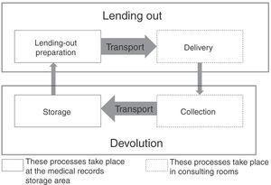 Medical records management circular process.
