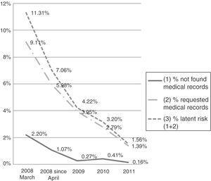 Average percentage of inaccessible medical records, requested medical records and latent risk (March 2008-October 2011).
