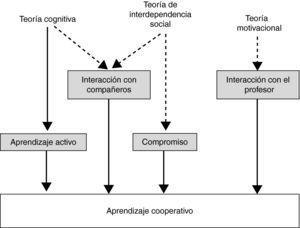 Componentes teóricos del aprendizaje cooperative.