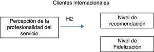 Percepción de las características del alojamiento por los clientes y sus implicaciones para su fidelización y buena recomendación.