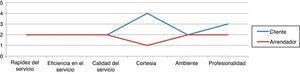 Diferencia entre las percepciones de los clientes y de los oferentes del servicio.