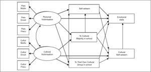 The initial model for predicting the direct and indirect effects of personal victimisation and ethnic-cultural victimisation on self-esteem and emotions. Pers Multiv = Personal multi-victimisation&#59; Pers Emoti = Emotions about personal victimisation&#59; Pers Frecu = Frequency of personal victimisation&#59; Cultur Multiv = Cultural multi-victimisation&#59; Cultur Emoti = Emotions about cultural victimisation&#59; Cultur Frecu = Frequency of cultural victimisation.