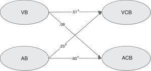 Modelo de ecuación estructural hallado.