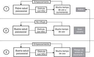Relación entre tiempo de juego, factores psicosociales y adicción a VDJ (videojuegos).