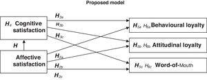A summary of the research hypotheses established in the theoretical framework.