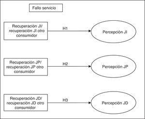 Modelo conceptual propuesto parte i.