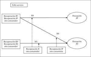 Modelo conceptual propuesto parte ii.