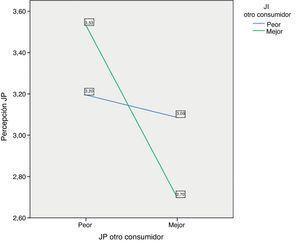 Efecto moderador de la JI del otro consumidor en la relación entre la JP del otro consumidor y la percepción de JP.