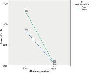 Efecto moderador de la JI del otro consumidor en la relación entre la JD del otro consumidor y la percepción de JD.