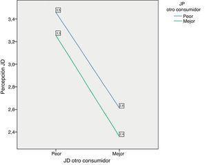 Efecto moderador de la JP del otro consumidor en la relación entre la JD del otro consumidor y la percepción de JD.
