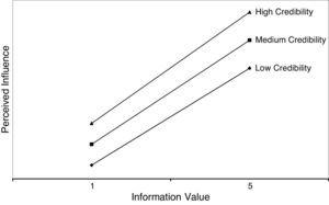 Interactive effect between information value and credibility.