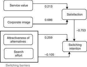 Final causal relationships for traditional mobile services.