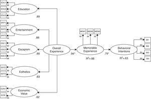 Causal model results for festival experience and behavioral intentions for Gen Y.