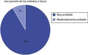 Respuesta de los padres a la probabilidad de utilizar métodos en el futuro.