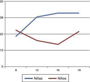 Porcentaje de grasa corporal (%) vs. edad (años) entre sexos.