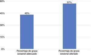 Clasificación de grasa corporal entre los niños con síndrome de Down (SD) puntuados como adecuados mediante la puntuación Z de la OMS para IMC.