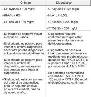 Criterios propuestos para el cribado y diagnóstico de diabetes por The A1c Screening and Diagnosing Review Panel. Tomada de Saudek et al26.