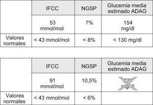 Ilustración 12. Adaptación de los autores de cómo deberá expresarse la glucohemoglobina (HbA1c) siguiendo las recomendaciones del Consenso ADA/EASD/IFCC14,15, con sus valores de normalidad (arriba), y de cómo deberá expresarse la HbA1c en España, de acuerdo con el Documento de Consenso Español17.