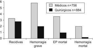 La gravedad de la enfermedad tromboembólica venosa en pacientes médicos es superior a pacientes quirúrgicos. EP: embolia pulmonar.