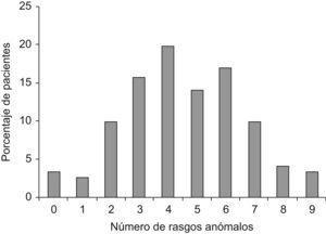 Resultados IPDE-s. Número de rasgos anómalos.