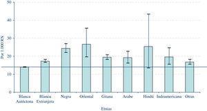 ECEMC: frecuencia de recién nacidos con DC en las distintas etnias (e intervalo de confianza al 95%). Período: 1980–2008.