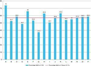 Porcentaje de población correctamente controlada por centro de salud (HbA1c)<7,0%.