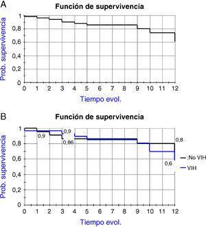 Curvas de supervivencia de los pacientes estudiados (A). Comparación entre monoinfectados y coinfectados por el VIH (B).