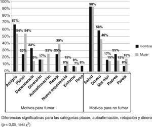 Motivos para fumar y dejar de fumar en los adolescentes entrevistados según el sexo.
