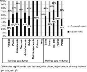 Motivos para fumar y dejar de fumar en los adolescentes entrevistados según el cese del consumo tabáquico al mes de la intervención.