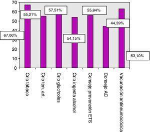Porcentaje de cada actividad preventiva realizada en toda la población. ETS: Enfermedad de transmisión sexual, AC: Anticoncepción.