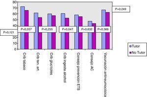 Porcentaje de actividad preventiva realizada según el médico sea tutor o no. ETS: Enfermedad de transmisión sexual, AC: Anticoncepción.