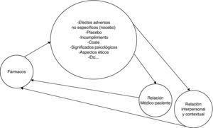 Los aspectos no farmacológicos de la medicación modifican y son modificados por la relación médico-paciente.