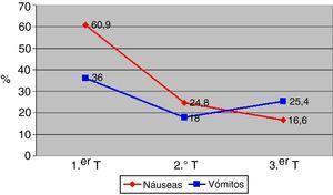 Incidencia de náuseas y vómitos por trimestres.