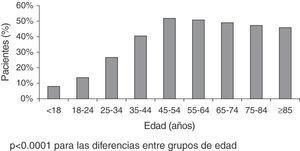 Prevalencia de DN (según DN4) por edades, en atención primaria.