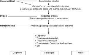 Modelo cognitivo-conductual para la conformación de los problemas emocionales.