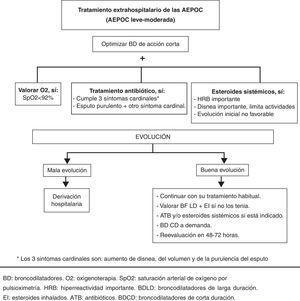 Algoritmo de tratamiento extrahospitalario de las agudizaciones de la enfermedad pulmonar obstructiva crónica. Sin criterios de asistencia hospitalaria.