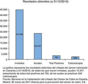 Resultados del programa del cribado de cáncer colorrectal en Canarias. Esta gráfica representa los resultados obtenidos del cribado del cáncer colorrectal en Canarias a 31 de octubre de 2010. De todos los que fueron invitados, acuden 12.247, y de estos presentaron las pruebas positivas 765, en los cuales se practican 500 colonoscopias.