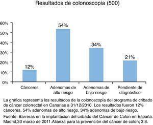 Resultados de colonoscopia del programa del cribado de cáncer colorrectal en Canarias. Esta gráfica representa los resultados de la colonoscopia del programa de cribado de cáncer colorrectal en Canarias a 31 de diciembre de 2010. Los resultados fueron: 12% cánceres, 54% adenomas de alto riesgo y 34% adenomas de bajo riesgo.