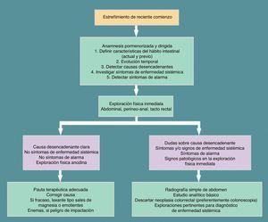 Algoritmo diagnóstico del estreñimiento de reciente comienzo. De Lizarraga et al.3.