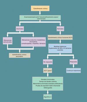 Diagnóstico del estreñimiento crónico. De Almela et al.4.