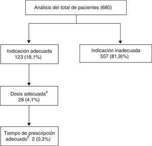 Algoritmo de análisis de Prescripción-Indicación adecuada.