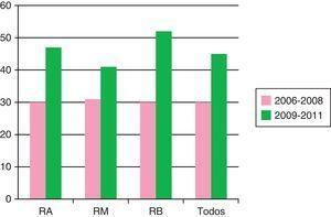Evolución del porcentaje de modificación del tratamiento a lo largo del periodo evaluado por niveles de riesgo y globalmente.