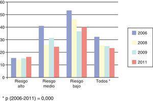 Porcentaje de pacientes sin tratamiento farmacológico según los distintos niveles de riesgo y globalmente al comienzo y al final de cada periodo evaluado. *p (2006-2011)=0,000.