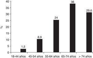 Porcentajes de la población de la muestra por intervalos de edad.