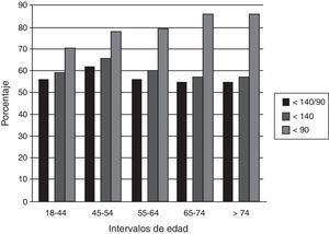 Grado de control de la presión arterial por grupos de edad.