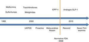 Seguridad cardiovascular de los antidiabéticos no insulínicos. Evolución cronológica. UKPDS: United Kingdom Prospective Diabetes Study; PROACTIVE: PROspective pioglitAzone Clinical Trial In macroVascular Events; IDPP 4: inhibidores de la dipeptil dipeptidasa 4; FDA: Food and Drug Administration; RECORD: Rosiglitazone Evaluated for Cardiac Outcomes and Regulation of Glycemia in Diabetes; GLP-1: péptido similar a glucagón de tipo 1; SAVOR-TIMI 53: Saxagliptin Assessment of Vascular Outcomes Recorded in Patients with Diabetes Mellitus–Thrombolysis in Myocardial Infarction; EXAMINE: Examination of Cardiovascular Outcomes with Alogliptin versus Standard of Care.