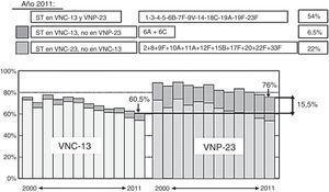 Comparación de la cobertura de serotipos de la VNC13 y la VNP23 en los aislados de neumococos de enfermedad neumocócica invasiva en adultos mayores de 18 años, recibidos en el laboratorio de referencia de neumococos en el periodo 2000-2011. ST: serotipos; VNC13: vacuna neumocócica conjugada de 13 serotipos; VNP23: vacuna neumocócica polisacárida de 23 serotipos. Adaptada de Sociedad Española de Medicina Preventiva, Salud Pública e Higiene41.
