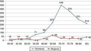 Tasas brutas de incidencia del cáncer de pulmón, por grupos de edad, en la población de Ávila en el año 2012. Casos por 100.000.