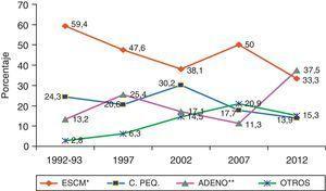 Evolución de los tipos cito-histológicos de cáncer de pulmón en los diferentes años estudiados. ADENO: adenocarcinomas; C. PEQ: células pequeñas; ESCM: escamosos; OTROS: 1992-1993: 2 indiferenciados+uno células grandes; 1997: 3 indiferenciados+un carcinoide; 2002: 7 indiferenciados+2 carcinoides+2 células grandes; 2007: 11 indiferenciados+un carcinoide+uno células grandes; 2012: 8 indiferenciados+un carcinoide+2 células grandes. *Disminución significativa (p=0,04) en 2012 con respecto a 2007. **Incremento significativo (p=0,0004) en 2012 con respecto a 2007. Fuentes: Hernández et al.7; Hernández et al.8; Grupo de Estudio del Carcinoma Broncopulmonar de la SOCALPAR9; y Hernández et al.10.